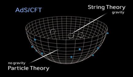 AdS/CFT Duality