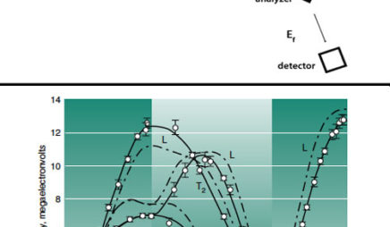 INS and Phonon Spectrum