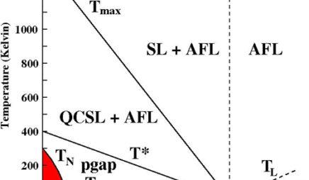 Cuprate Superconductors