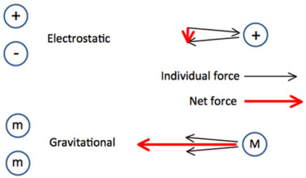 Electrostatic and Gravitational Shielding