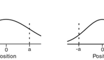 Wavefunction and Probability Distribution