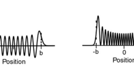 Harmonic Oscillator, n=40
