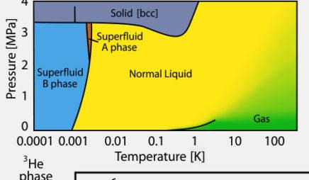 Helium phases