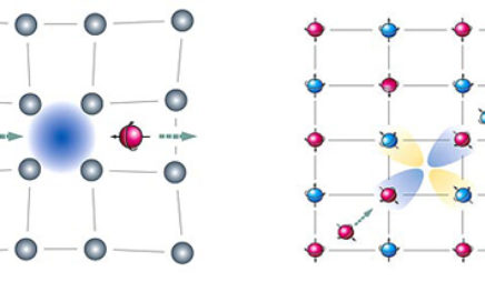 Two Types of Superconductors
