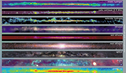 Multiwavelength Milky Way