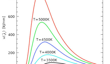 Planck Intensity