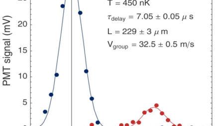 Measurement of Ultra-Slow Light