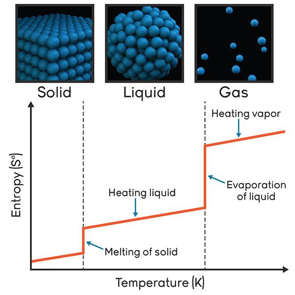 Carbon Monoxide Poisoning Animation Annenberg Learner