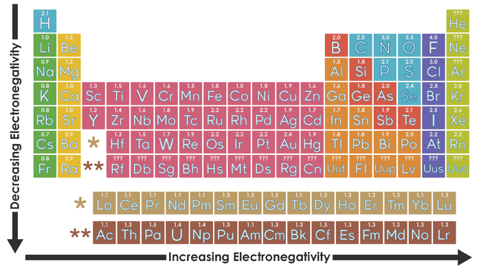 The Reactivity of Alkali Metals Explained (animation ...