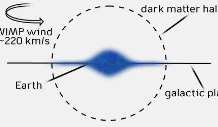 Detecting the Direction of the WIMP Wind
