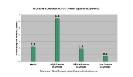 Global footprint (hectares/person)