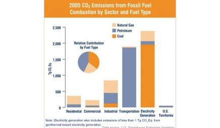 U.S. CO2 emissions from fossil fuel (by sector and fuel type)