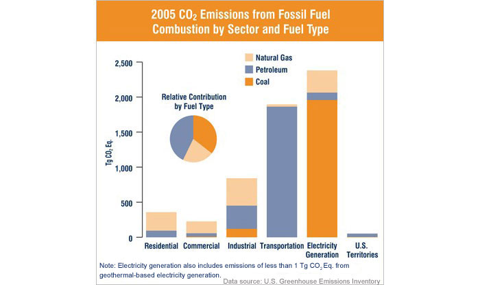 U.S. CO<sub>2</sub> emissions from fossil fuel (by sector and fuel type)