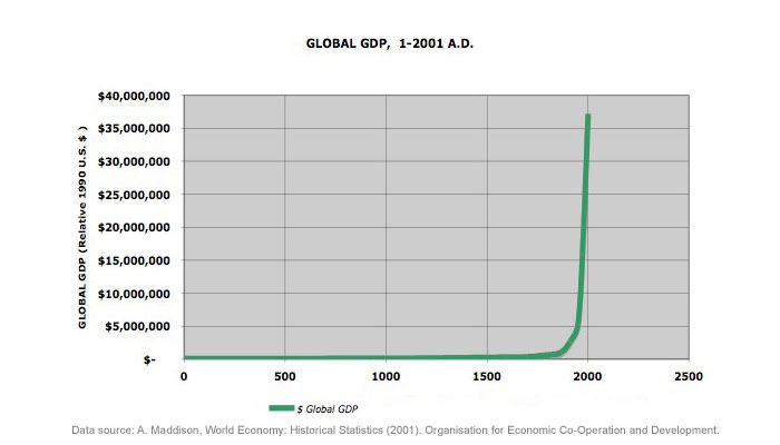 Global GDP, 1-2001 A.D.