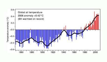 Global temperature record