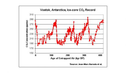 Vostok ice-core CO2