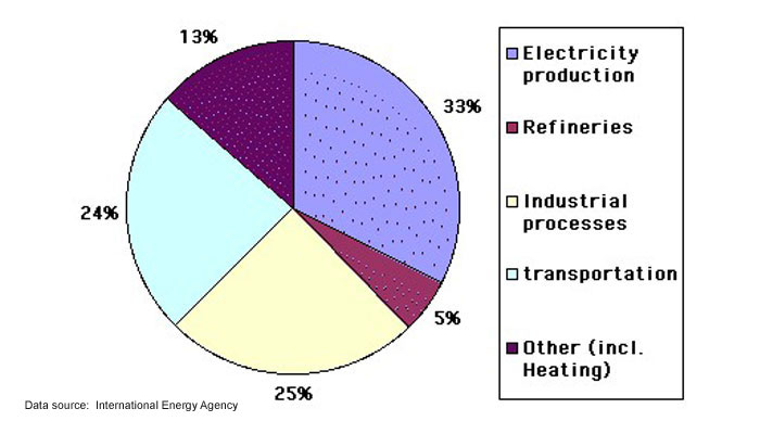 World CO<sub>2</sub> emissions from fossil fuel use in 2000 (by sector)