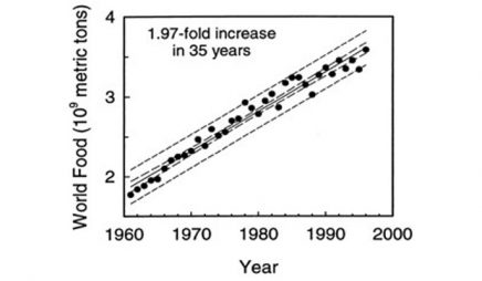 World food production, 1961-1996 (measured as the sum of cereals, coarse grains, and root crops)